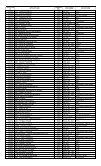 1st Year B.Sc - KUET - Page 2