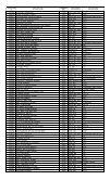 1st Year B.Sc - KUET - Page 3