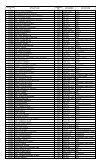 1st Year B.Sc - KUET - Page 4