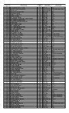 1st Year B.Sc - KUET - Page 5