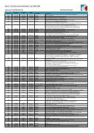 Pendenzenliste 2001 - Kunstturnerverband LU/OW/NW