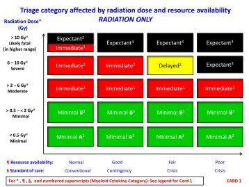 Triage Category and Cytokine - REMM