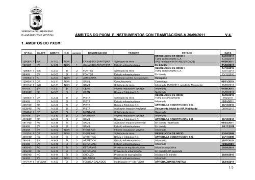 1/5 ámbitos do pxom e instrumentos con tramitacións a 30/09/2011 ...