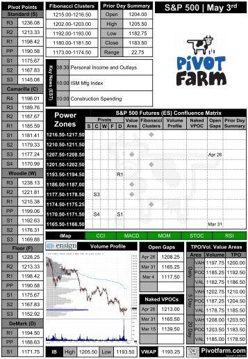 S&P 500   May 3rd - Trade2Win
