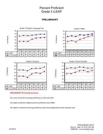 EBR Grade 3 iLEAP Comparisons