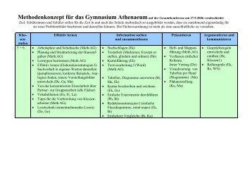 Methodenkonzept für das Gymnasium Athenaeum - Athenaeum Stade