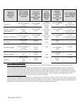 Advanced Placement (AP tests) - Santiago Canyon College - Page 4