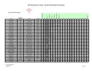 2013 Stock Horse of Texas - Year End Points (Non-Pro Division)