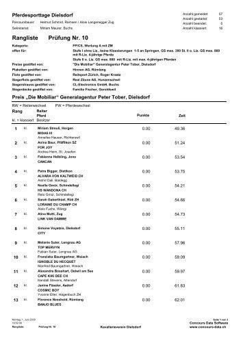 Prüfung Nr. 10 Rangliste - KVD-Kavallerieverein Dielsdorf