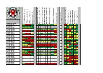 Saisonauswertung 2011/2012