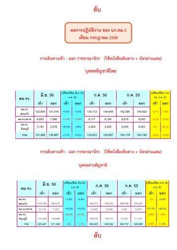 7.กรกฏาคม 2556 - กอง บังคับการ ตรวจ คน เข้า เมือง ๓