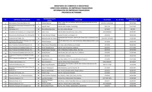 Resumen de Empresas Financieras por Provincia - Ministerio de ...