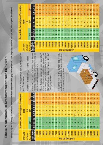 Tabelle Zurrkette - Niederzurren einer freistehenden Ladung
