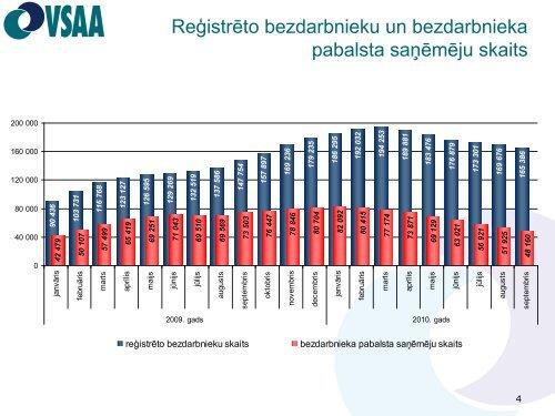 Nodarbinātības un bezdarba ietekme uz sociālās apdrošināšanas ...