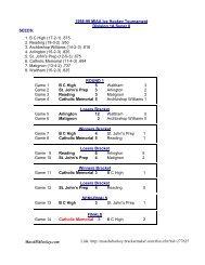 1998-99 MIAA Championships - MassHSHockey.com