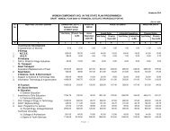 Annexure - IX A (Women Component : Financial Outlays) - Chandigarh