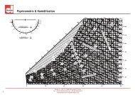 Psychrometric & Humidification - Devatec
