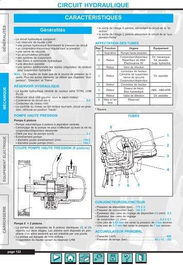 circuit hydraulique - Auto-Tuto
