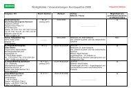 Kongresse / Veranstaltungen Homöopathie 2008 - Madaus