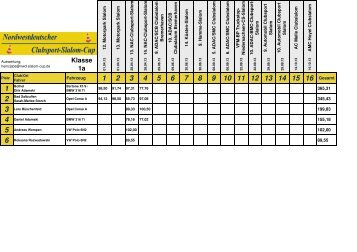 NWD-Cup 2013-2 NAC - NWD-Slalom-Cup
