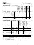 256 x 9, 512 x 9, 1K x 9, 2K x 9, 4K x 9 Cascadable FIFO - Page 3