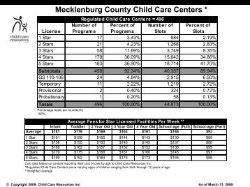 March 2009 - Child Care Resources