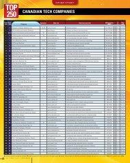 Top 250 - Canadian Tech Companies