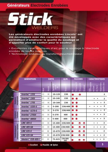 Générateurs électrode enrobée - r.t. welding