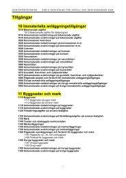Tillgångar 10 Immateriella anläggningstillgångar - Visita