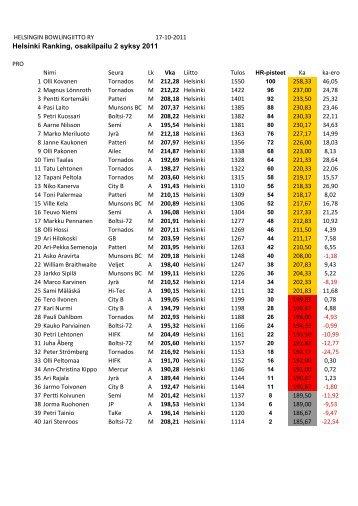 Helsinki Ranking, osakilpailu 2 syksy 2011 - Helsingin Bowlingliitto