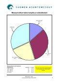Koli tutkimus - Asuntomessut - Page 6