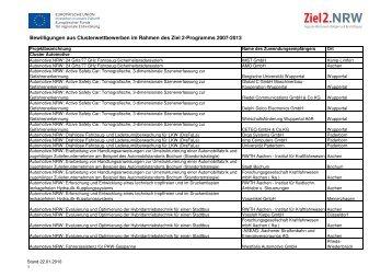 Bewilligungen aus Clusterwettbewerben im Rahmen ... - Ziel2.NRW