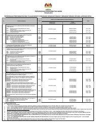 Jadual Peperiksaan Perkhidmatan 2012 - NRE