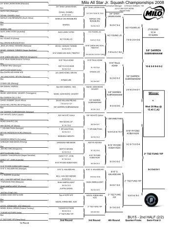 Milo All Star Jr. Squash Championships 2008 - SquashSite