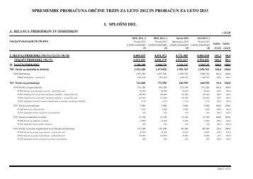 Spremembe Proračuna OT za leto 2012 in Proračun za leto 2013