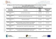 Lista projektów złożonych w ramach konkursu