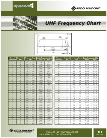 UHF Frequency Chart - MJ Sales Inc.