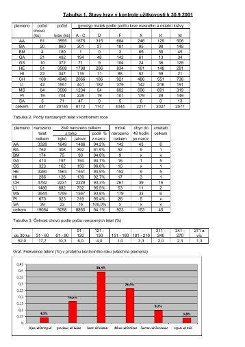 Tabulka 1. Stavy krav v kontrole užitkovosti k 30.9.2001