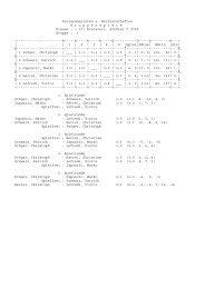 ( 10) Kreisvorr. Schüler C 2005 Gruppe : 1 +