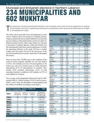 234 MUNICIPALITIES AND 602 MUKHTAR - Localiban