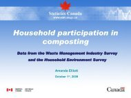 Household participation in composting - Compost Council of Canada