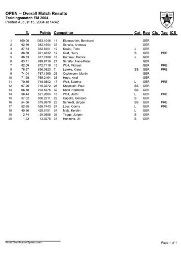 OPEN -- Overall Match Results
