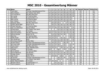 Herren - Mitteldeutscher Skating Cup