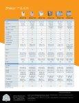 下載產品介紹手冊 - Page 6