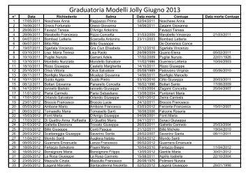 graduatoria Jolly Ricong. 01.06.13 - Comune di Messina