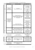 7.1.a- Tableau des servitudes - Mairie de Vernouillet - Page 5