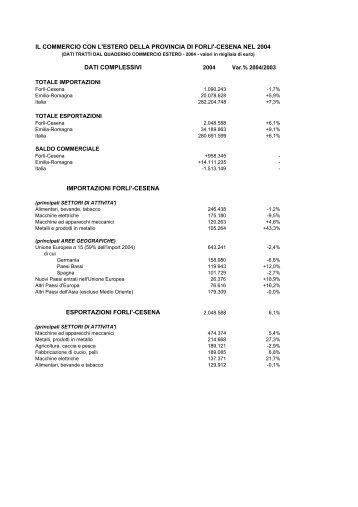 Commercio estero 2004 - scheda sintetica - Camera di Commercio ...