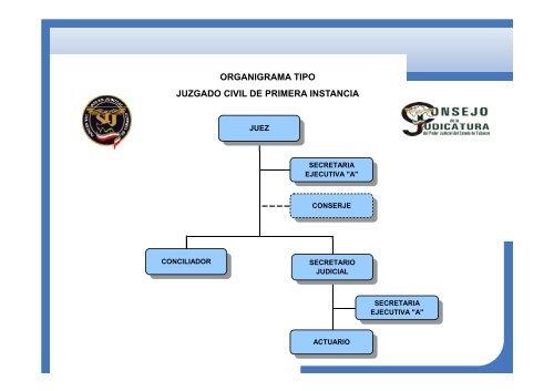Organigrama Tipo Juzgado Civil De Primera Instancia
