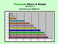 Statistik - Trauernde Eltern & Kinder Rhein-Main eV