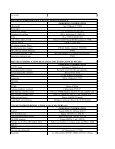 5.36 Biochemistry Laboratory - Page 3